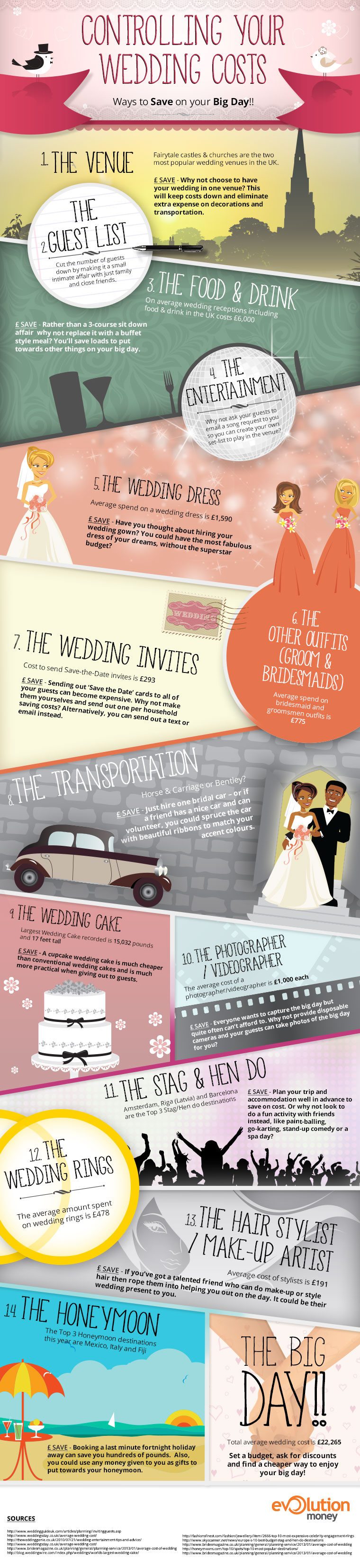 Helpful Tips for Controlling Wedding Costs