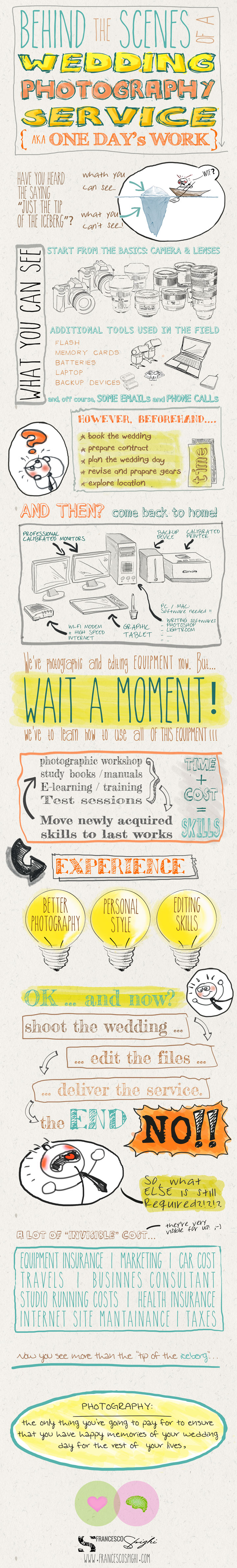 wedding-photography-hard-word-infographic