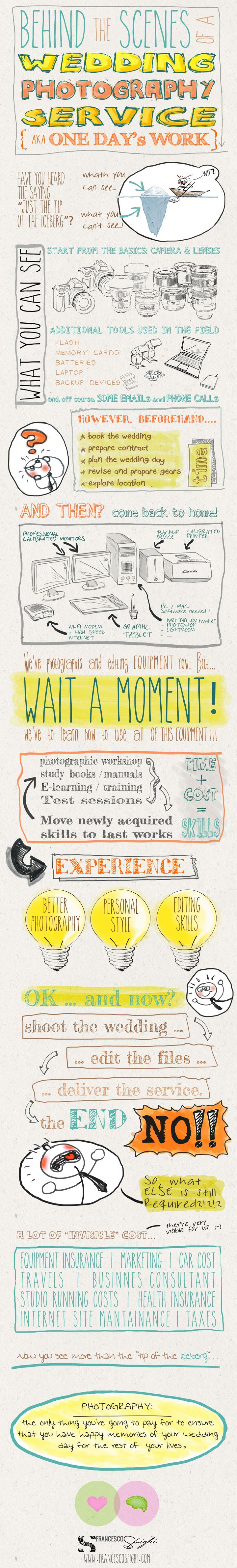 wedding-photography-hard-word-infographic